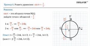 Определение синуса и косинуса на единичной окружности