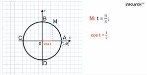 Тригонометрические функции числового аргумента