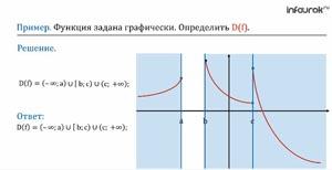 Область определения и область значений функции