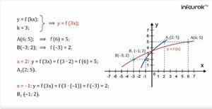 Как построить график функции у = f(kx), если известен график функции y = f(x)