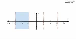 Функции y = tgx, y = ctgx, их свойства и графики