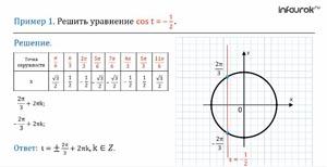 Первые представления о решении тригонометрических уравнений