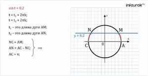 Арксинус. Решение уравнения sint = a