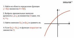 Исследование числовых функций