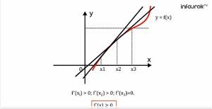 Применение производной для исследования функций на монотонность
