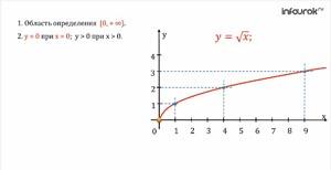 Чтение графика числовых функций