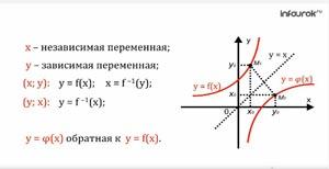 Построение графиков прямой и обратной числовой функции