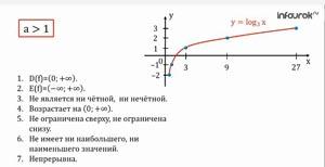 Функция у=log а х ,ее свойства и график