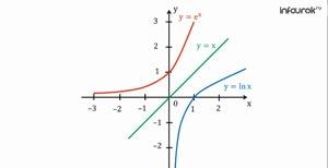 Число е. Функция у=ех, ее свойства, график, дифференцирование