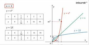 Функция вида  у= n√ x, их свойства и график