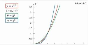 Степенные функции, их свойства и графики