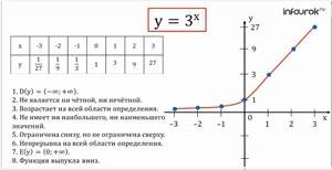 Показательная функция, ее свойства и график