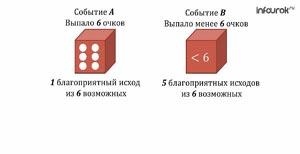 Сложение и умножение вероятностей