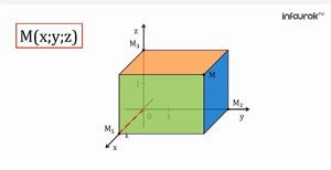 Метод координат в пространстве. Прямоугольная система координат