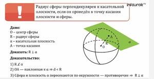 Сфера. Касательная плоскость к сфере