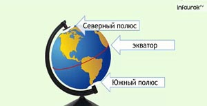 Модель Земли - глобус