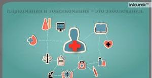 Влияние наркотиков и других психоактивных веществ на здоровье человека. Профилактика их употребления