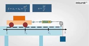 Взаимодействие тел.  Второй закон Ньютона