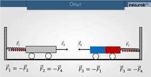 Третий закон Ньютона. Понятие о системе единиц
