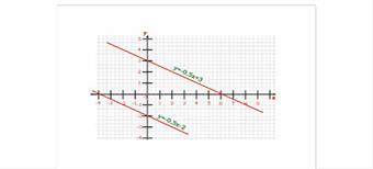 Взаимное расположение графиков линейных функций