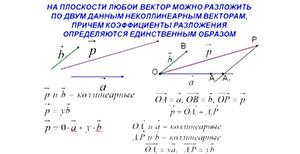 Разложение вектора по двум неколлинеарным векторам