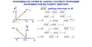 Связь между координаторами вектора и координатами его начала и конца