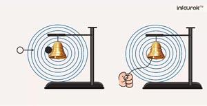 Световые волны. Скорость света. Принцип Гюйгенса. Закон отражения света