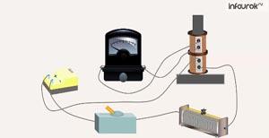 Электромагнитная индукция. Магнитный поток. Правило Ленца