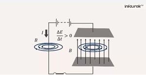 Энергия магнитного поля тока. Электромагнитное поле