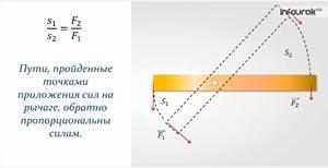 Применение правила равновесия рычага к блоку. «Золотое правило» механики