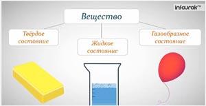 Различия в молекулярном строении газов, жидкостей и твердых тел