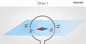 Магнитное поле катушки с током. Электромагниты и их применение