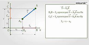 Определение координаты движущегося тела