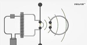 Колебательный контур. Получение электромагнитных колебаний