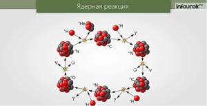 Энергия связи. Дефект массы. Деление ядер урана. Цепная реакция