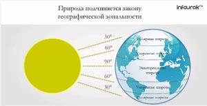 Зональность географической оболочки