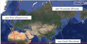 Географическое положение.  История исследования Евразии