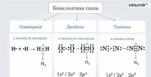 Взаимодействие атомов элементов-неметаллов между собой